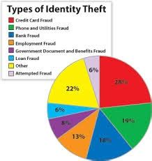 Identity Theft - Argumentative Research Paper Topics